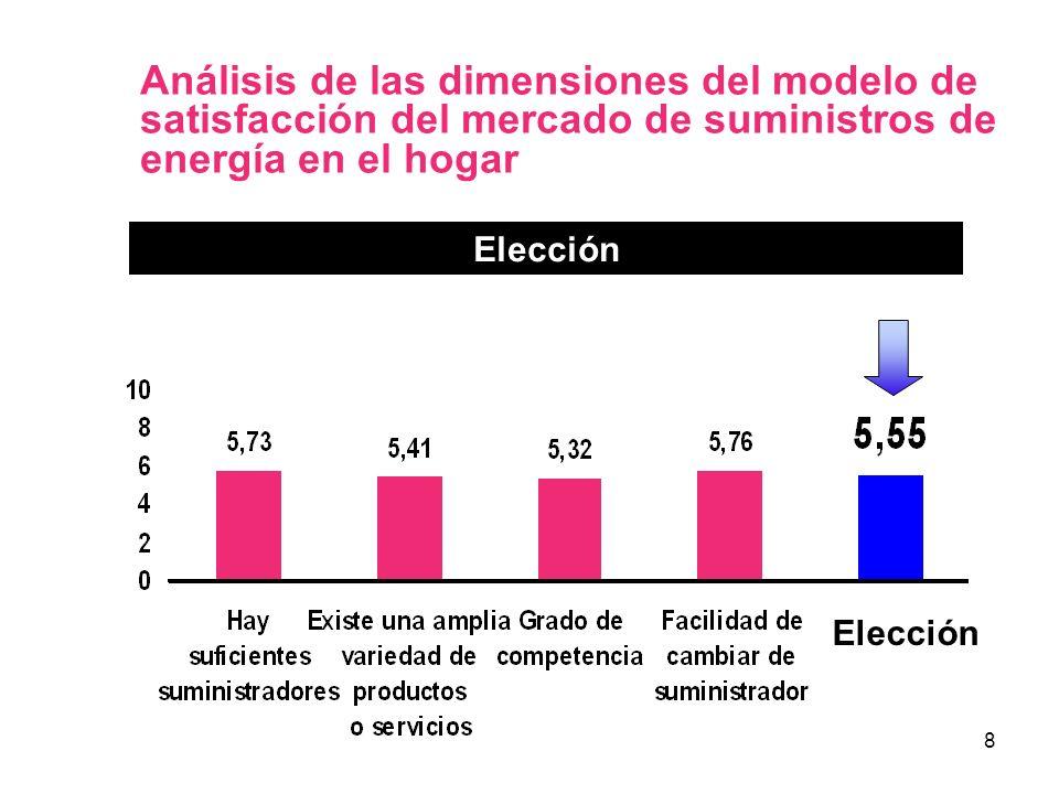8 Análisis de las dimensiones del modelo de satisfacción del mercado de suministros de energía en el hogar Elección