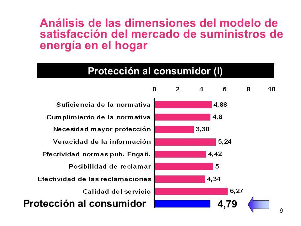 9 Análisis de las dimensiones del modelo de satisfacción del mercado de suministros de energía en el hogar Protección al consumidor (I) 4,79 Protecció
