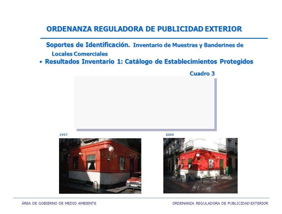 ÁREA DE GOBIERNO DE MEDIO AMBIENTE ORDENANZA REGULADORA DE PUBLICIDAD EXTERIOR ORDENANZA REGULADORA DE PUBLICIDAD EXTERIOR Resultados Inventario 1: Catálogo de Establecimientos ProtegidosResultados Inventario 1: Catálogo de Establecimientos Protegidos Soportes de Identificación.