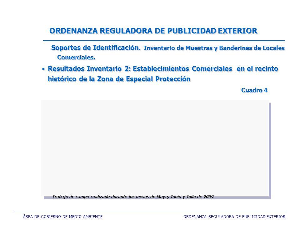 ÁREA DE GOBIERNO DE MEDIO AMBIENTE ORDENANZA REGULADORA DE PUBLICIDAD EXTERIOR ORDENANZA REGULADORA DE PUBLICIDAD EXTERIOR Resultados Inventario 2: Es