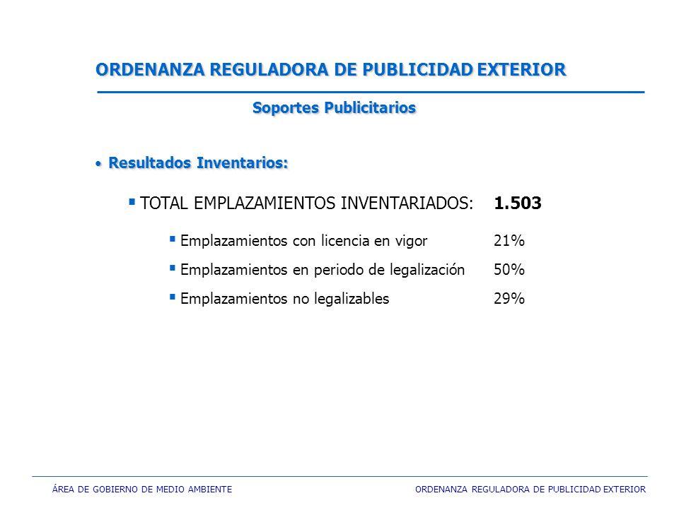 ÁREA DE GOBIERNO DE MEDIO AMBIENTE ORDENANZA REGULADORA DE PUBLICIDAD EXTERIOR TOTAL EMPLAZAMIENTOS INVENTARIADOS:1.503 Emplazamientos con licencia en vigor21% Emplazamientos en periodo de legalización 50% Emplazamientos no legalizables29% ORDENANZA REGULADORA DE PUBLICIDAD EXTERIOR Resultados Inventarios:Resultados Inventarios: Soportes Publicitarios