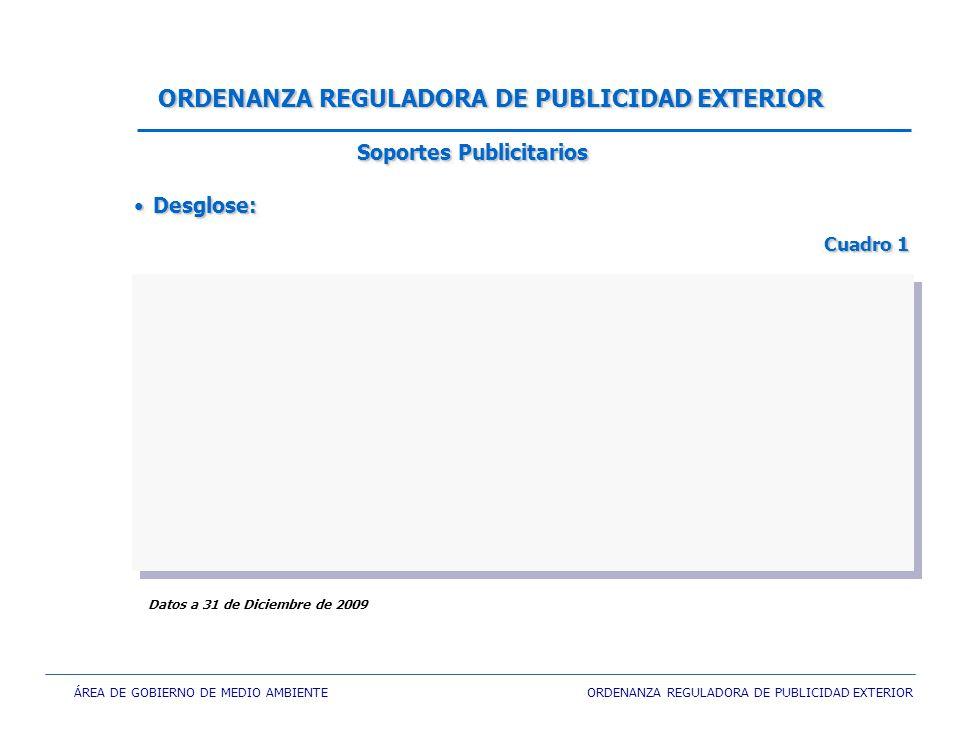 ÁREA DE GOBIERNO DE MEDIO AMBIENTE ORDENANZA REGULADORA DE PUBLICIDAD EXTERIOR ORDENANZA REGULADORA DE PUBLICIDAD EXTERIOR Desglose:Desglose: Cuadro 1 Cuadro 1 Desglose:Desglose: Cuadro 1 Cuadro 1 Datos a 31 de Diciembre de 2009 Soportes Publicitarios
