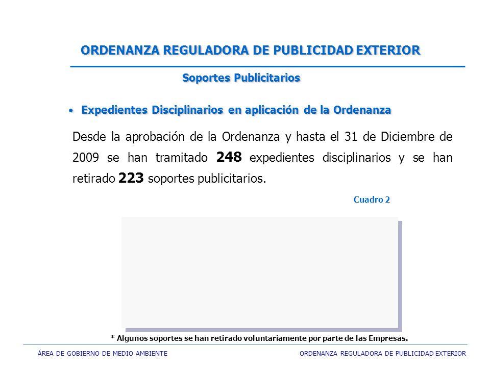 ÁREA DE GOBIERNO DE MEDIO AMBIENTE ORDENANZA REGULADORA DE PUBLICIDAD EXTERIOR Desde la aprobación de la Ordenanza y hasta el 31 de Diciembre de 2009 se han tramitado 248 expedientes disciplinarios y se han retirado 223 soportes publicitarios.