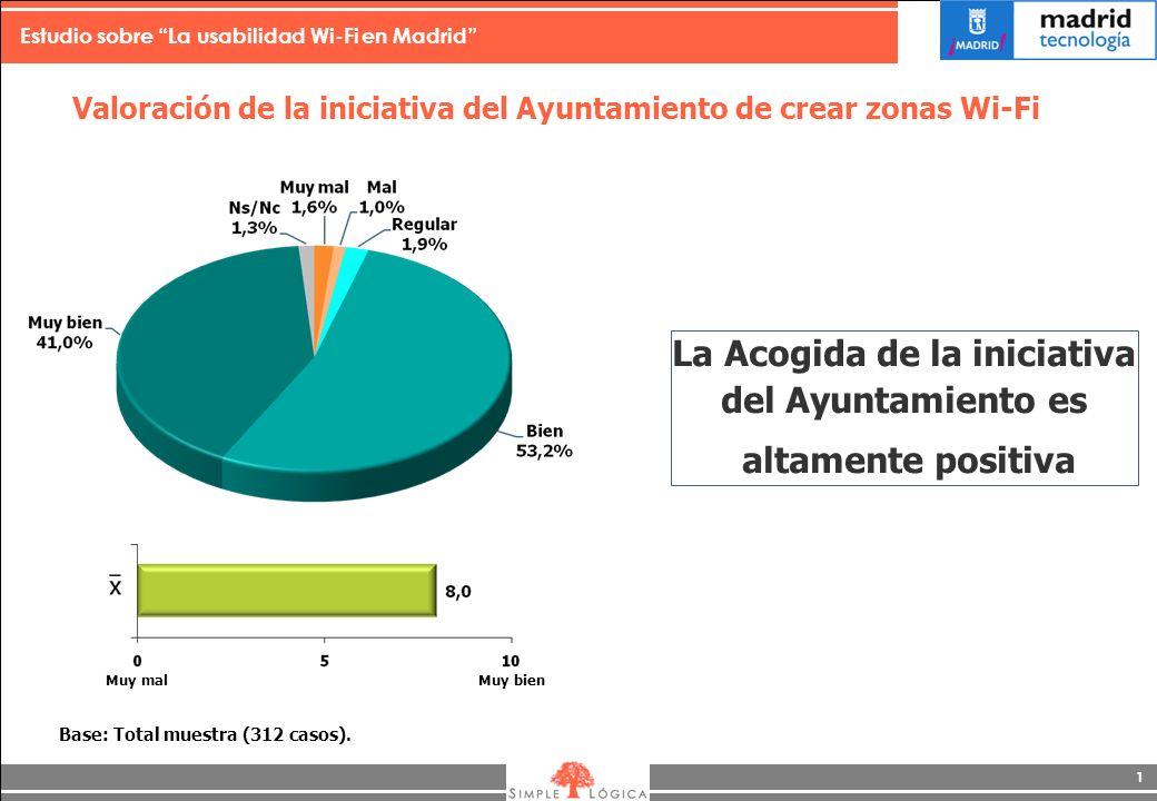 Estudio sobre La usabilidad Wi-Fi en Madrid 1 Valoración de la iniciativa del Ayuntamiento de crear zonas Wi-Fi La Acogida de la iniciativa del Ayuntamiento es altamente positiva Base: Total muestra (312 casos).