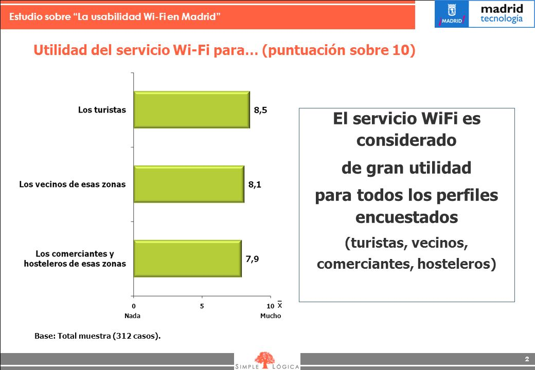 Estudio sobre La usabilidad Wi-Fi en Madrid 2 Utilidad del servicio Wi-Fi para… (puntuación sobre 10) El servicio WiFi es considerado de gran utilidad para todos los perfiles encuestados (turistas, vecinos, comerciantes, hosteleros) NadaMucho Base: Total muestra (312 casos).