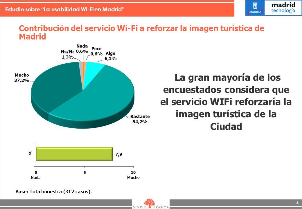 Estudio sobre La usabilidad Wi-Fi en Madrid 6 Contribución del servicio Wi-Fi a reforzar la imagen turística de Madrid La gran mayoría de los encuestados considera que el servicio WIFi reforzaría la imagen turística de la Ciudad Base: Total muestra (312 casos).