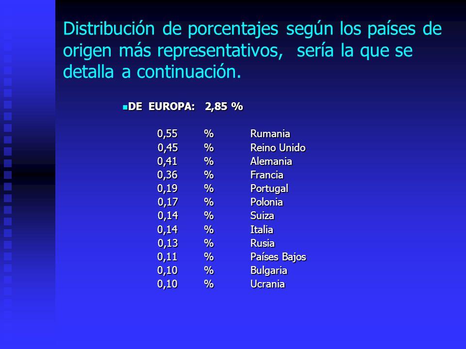 DE ASIA: 0,25 % DE ASIA: 0,25 % 0,25 % China 0,25 % China DE AFRICA:0,52 % DE AFRICA:0,52 % 0,52%Marruecos 0,52%Marruecos DEL CONTINENTE AMERICANO: 6,24 % 0,36%Estados Unidos 1,12 %Perú 0,99%Argentina 0,85 %Ecuador 0,59%Colombia 0,55%Venezuela 0,38%República Dominicana 0,21%Méjico 0,25%Chile 0,25%Brasil 0,26%Bolivia 0,20%Cuba 0,13%Uruguay 0,10%Paraguay