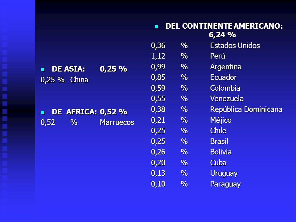 DE ASIA: 0,25 % DE ASIA: 0,25 % 0,25 % China 0,25 % China DE AFRICA:0,52 % DE AFRICA:0,52 % 0,52%Marruecos 0,52%Marruecos DEL CONTINENTE AMERICANO: 6,