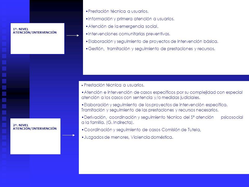 1º. NIVEL ATENCIÓN/INTERVENCIÓN 2º. NIVEL ATENCIÓN/INTERVENCIÓN Prestación técnica a usuarios. Información y primera atención a usuarios. Atención de