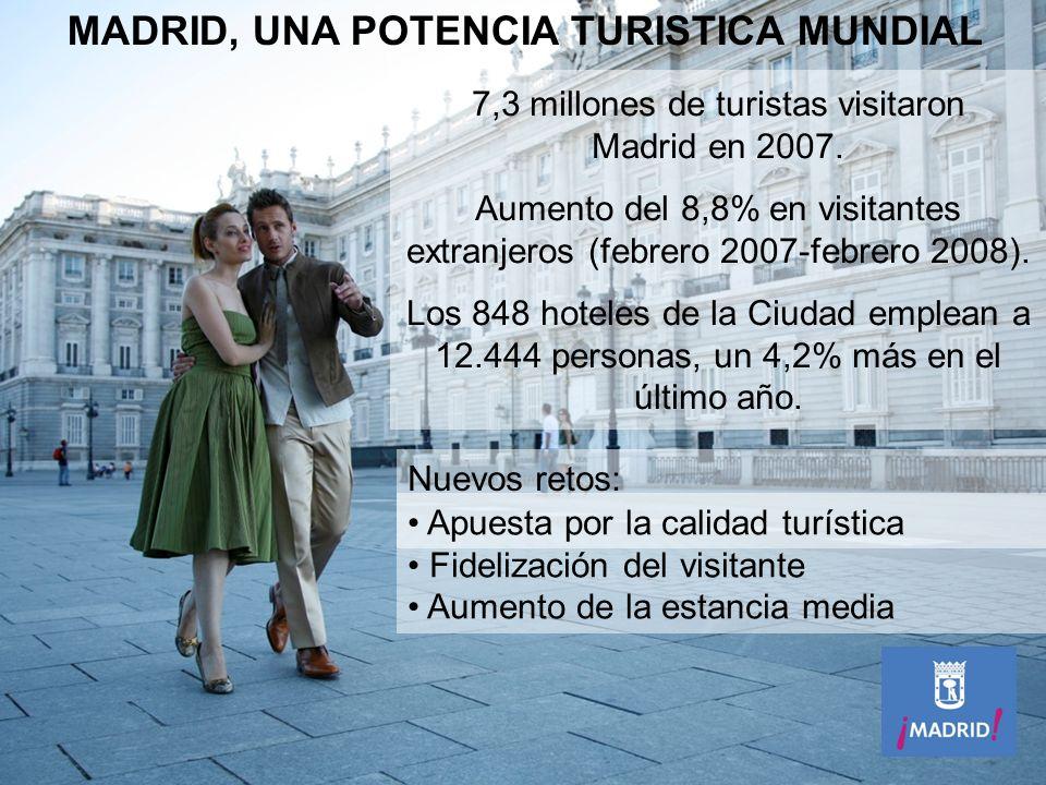 MADRID, UNA POTENCIA TURISTICA MUNDIAL Nuevos retos: Apuesta por la calidad turística Fidelización del visitante Aumento de la estancia media 7,3 millones de turistas visitaron Madrid en 2007.