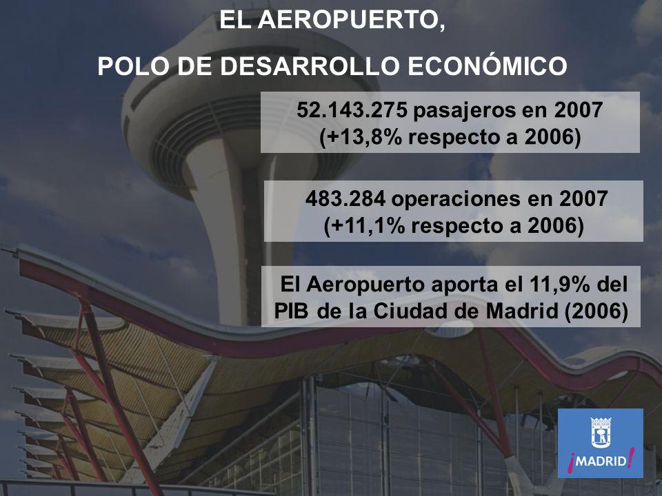 EL AEROPUERTO, POLO DE DESARROLLO ECONÓMICO 52.143.275 pasajeros en 2007 (+13,8% respecto a 2006) 483.284 operaciones en 2007 (+11,1% respecto a 2006)