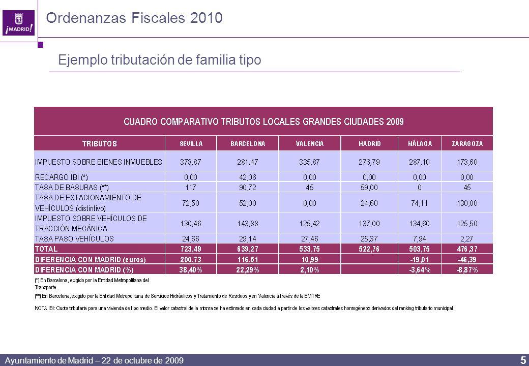 Ayuntamiento de Madrid – 22 de octubre de 2009 5 Ordenanzas Fiscales 2010 Ejemplo tributación de familia tipo