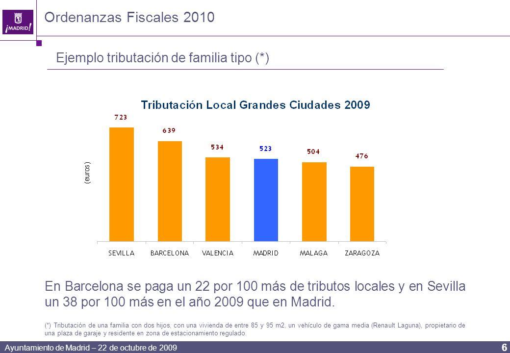 Ayuntamiento de Madrid – 22 de octubre de 2009 6 Ordenanzas Fiscales 2010 Ejemplo tributación de familia tipo (*) En Barcelona se paga un 22 por 100 más de tributos locales y en Sevilla un 38 por 100 más en el año 2009 que en Madrid.