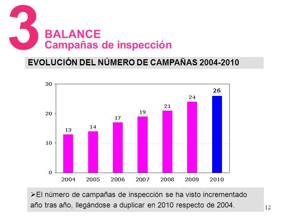 12 EVOLUCIÓN DEL NÚMERO DE CAMPAÑAS 2004-2010 3 BALANCE Campañas de inspección El número de campañas de inspección se ha visto incrementado año tras año, llegándose a duplicar en 2010 respecto de 2004.