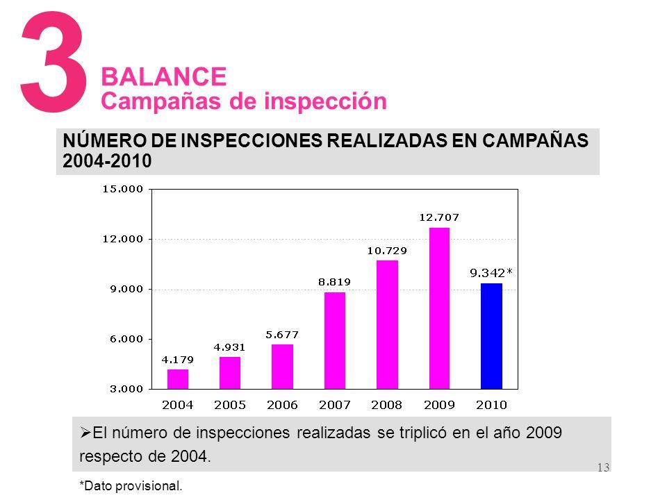 13 NÚMERO DE INSPECCIONES REALIZADAS EN CAMPAÑAS 2004-2010 3 BALANCE Campañas de inspección El número de inspecciones realizadas se triplicó en el año 2009 respecto de 2004.