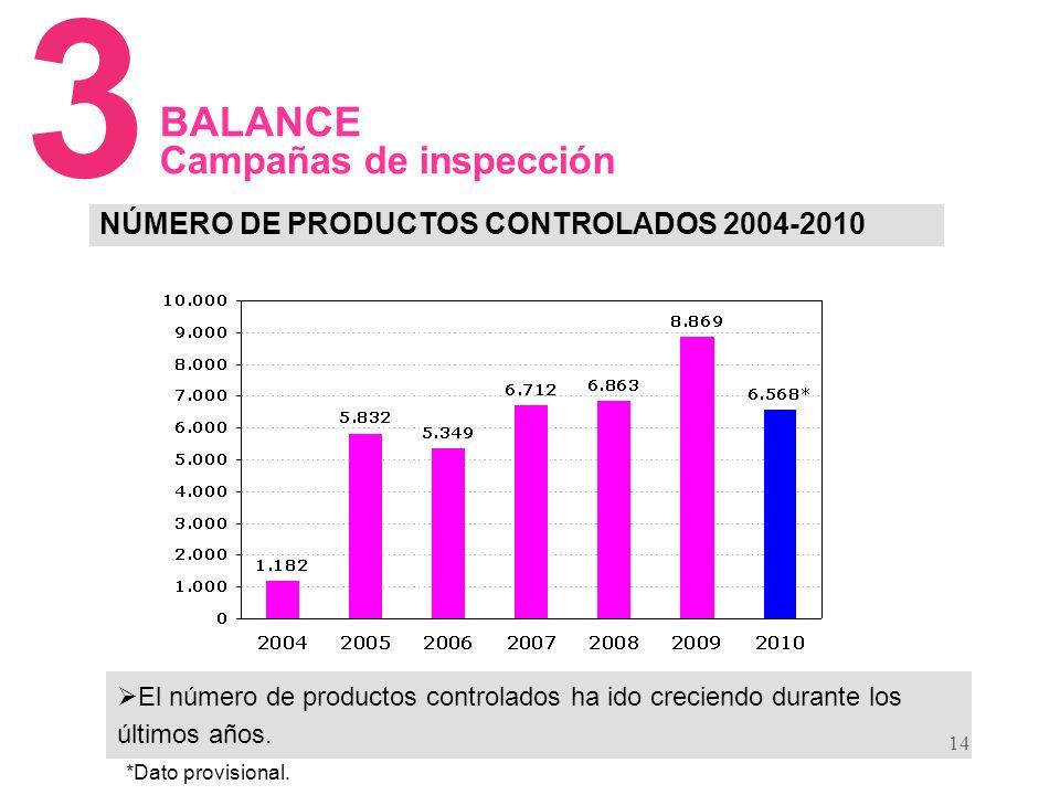 14 NÚMERO DE PRODUCTOS CONTROLADOS 2004-2010 3 BALANCE Campañas de inspección El número de productos controlados ha ido creciendo durante los últimos años.