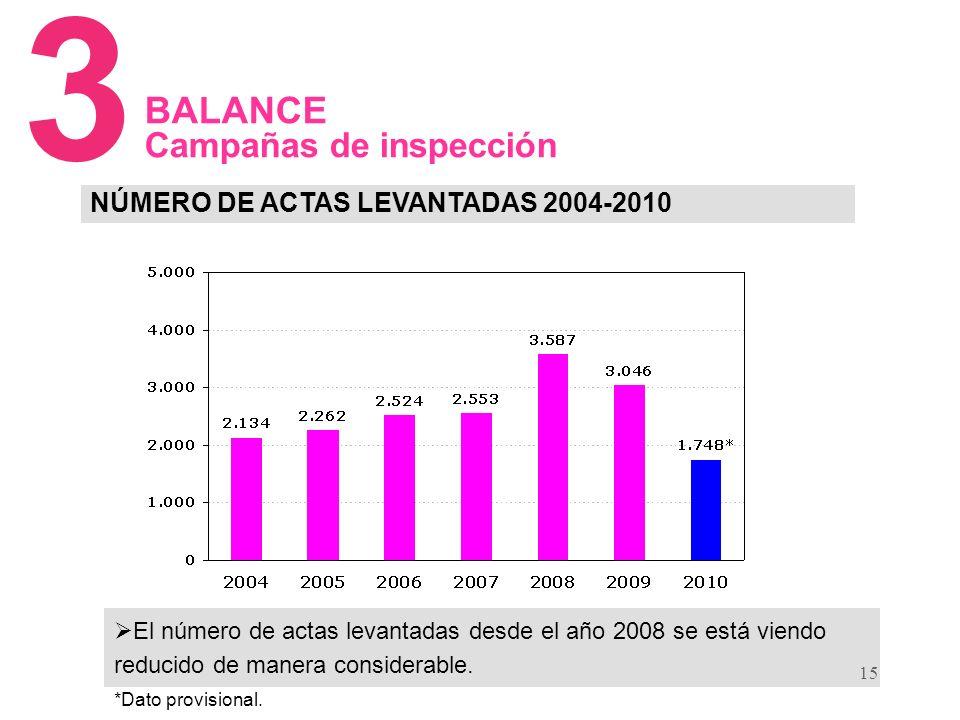 15 NÚMERO DE ACTAS LEVANTADAS 2004-2010 3 BALANCE Campañas de inspección El número de actas levantadas desde el año 2008 se está viendo reducido de manera considerable.