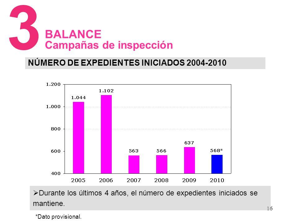 16 NÚMERO DE EXPEDIENTES INICIADOS 2004-2010 3 BALANCE Campañas de inspección Durante los últimos 4 años, el número de expedientes iniciados se mantiene.