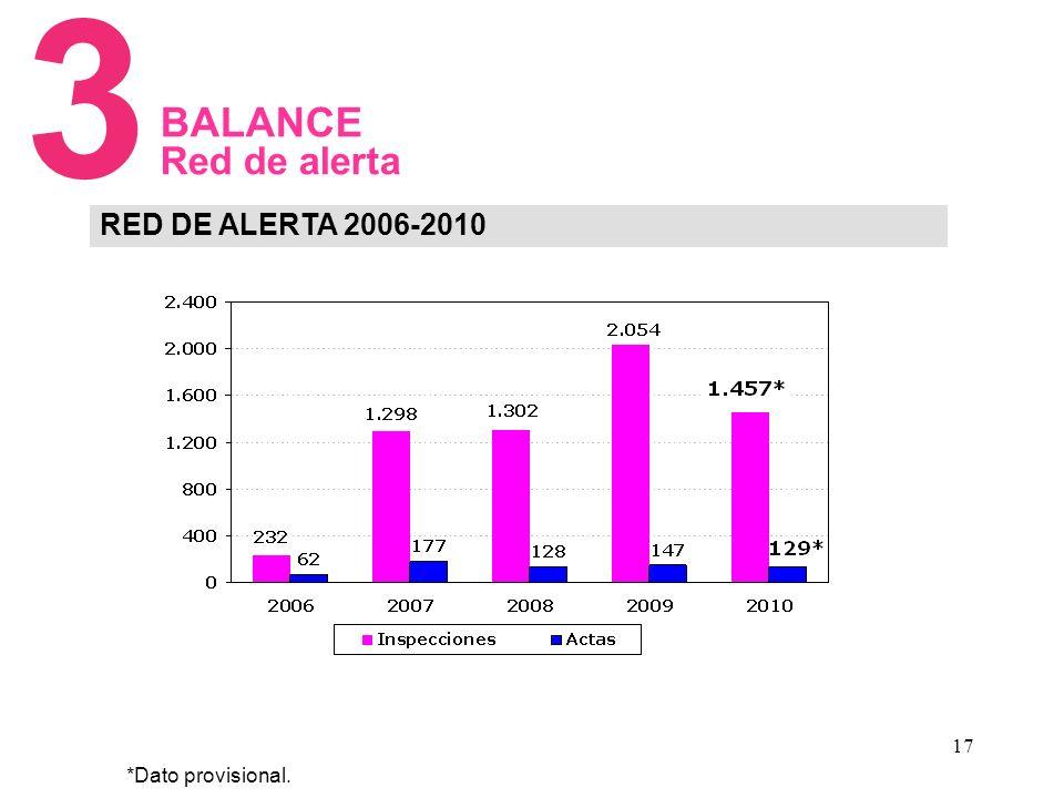 17 RED DE ALERTA 2006-2010 3 BALANCE Red de alerta *Dato provisional.