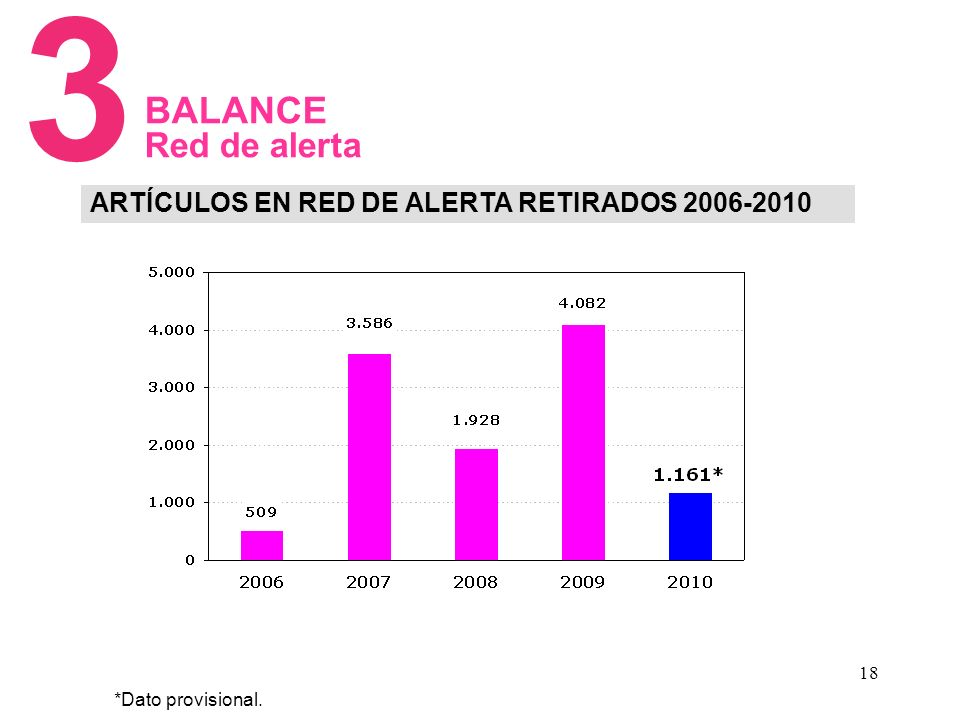 18 ARTÍCULOS EN RED DE ALERTA RETIRADOS 2006-2010 3 BALANCE Red de alerta *Dato provisional.