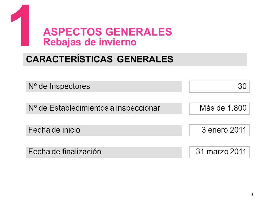 3 ASPECTOS GENERALES Rebajas de invierno Nº de Inspectores CARACTERÍSTICAS GENERALES Nº de Establecimientos a inspeccionar Fecha de inicio Fecha de finalización 30 Más de 1.800 3 enero 2011 31 marzo 2011 1