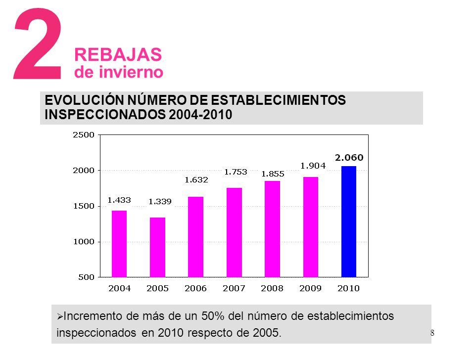 8 REBAJAS de invierno EVOLUCIÓN NÚMERO DE ESTABLECIMIENTOS INSPECCIONADOS 2004-2010 2 Incremento de más de un 50% del número de establecimientos inspeccionados en 2010 respecto de 2005.