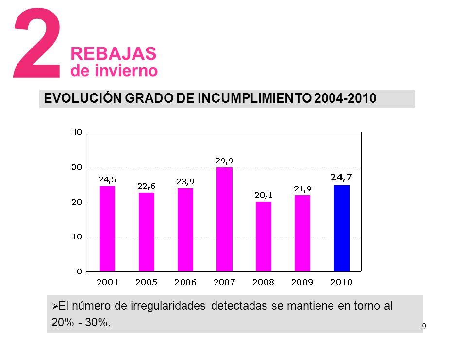 20 c INSPECCIÓN CAMPAÑA DE DE REBAJAS DE INVIERNO 2011 Y CAMPAÑA GENERAL DE INSPECCIONES BALANCE DE LA