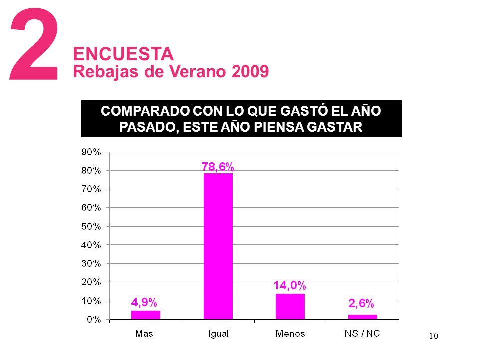 10 2 COMPARADO CON LO QUE GASTÓ EL AÑO PASADO, ESTE AÑO PIENSA GASTAR ENCUESTA Rebajas de Verano 2009