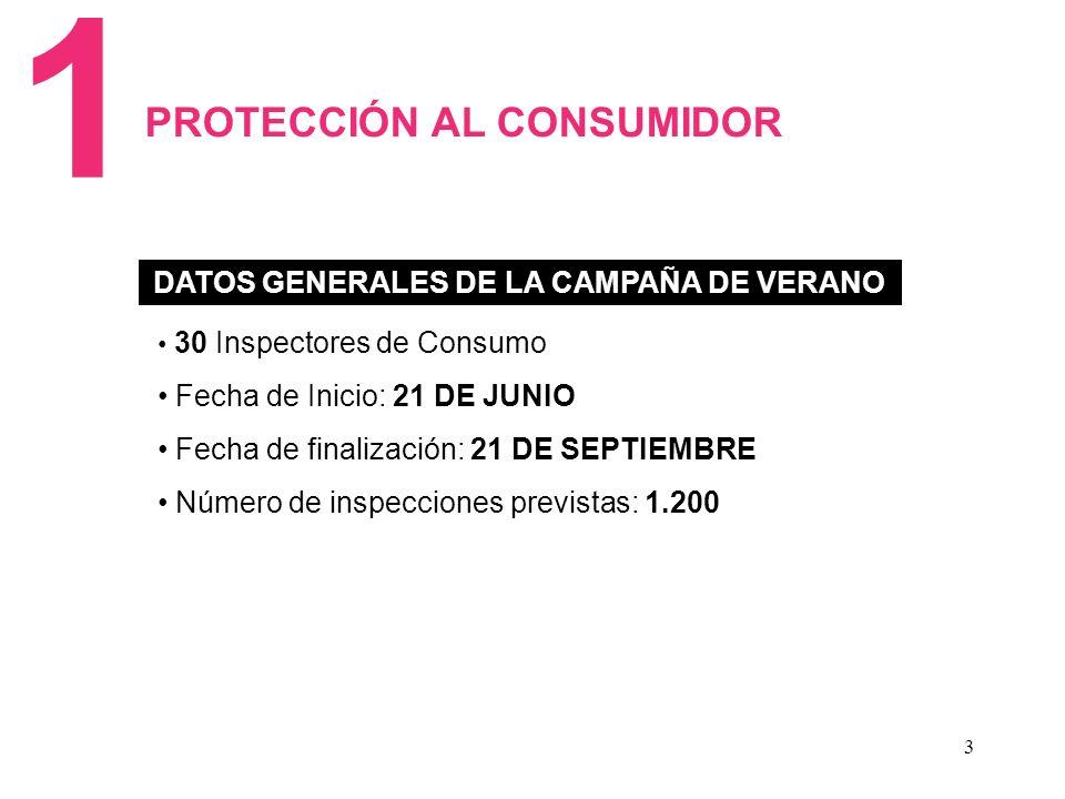 3 1 DATOS GENERALES DE LA CAMPAÑA DE VERANO PROTECCIÓN AL CONSUMIDOR 30 Inspectores de Consumo Fecha de Inicio: 21 DE JUNIO Fecha de finalización: 21 DE SEPTIEMBRE Número de inspecciones previstas: 1.200