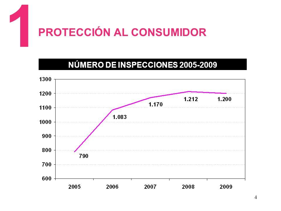4 NÚMERO DE INSPECCIONES 2005-2009 1 PROTECCIÓN AL CONSUMIDOR
