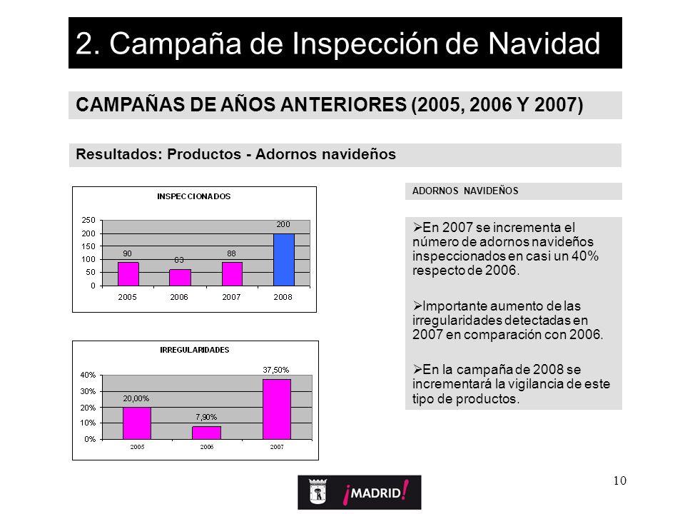 10 2. Campaña de Inspección de Navidad CAMPAÑAS DE AÑOS ANTERIORES (2005, 2006 Y 2007) Resultados: Productos - Adornos navideños ADORNOS NAVIDEÑOS En
