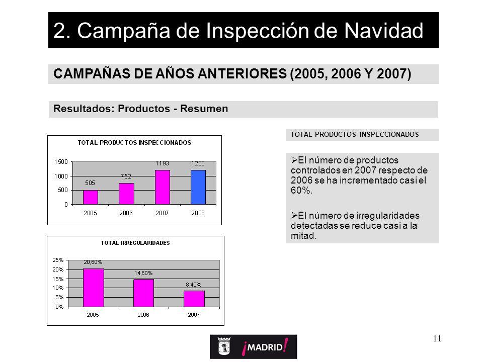 11 2. Campaña de Inspección de Navidad CAMPAÑAS DE AÑOS ANTERIORES (2005, 2006 Y 2007) Resultados: Productos - Resumen TOTAL PRODUCTOS INSPECCIONADOS