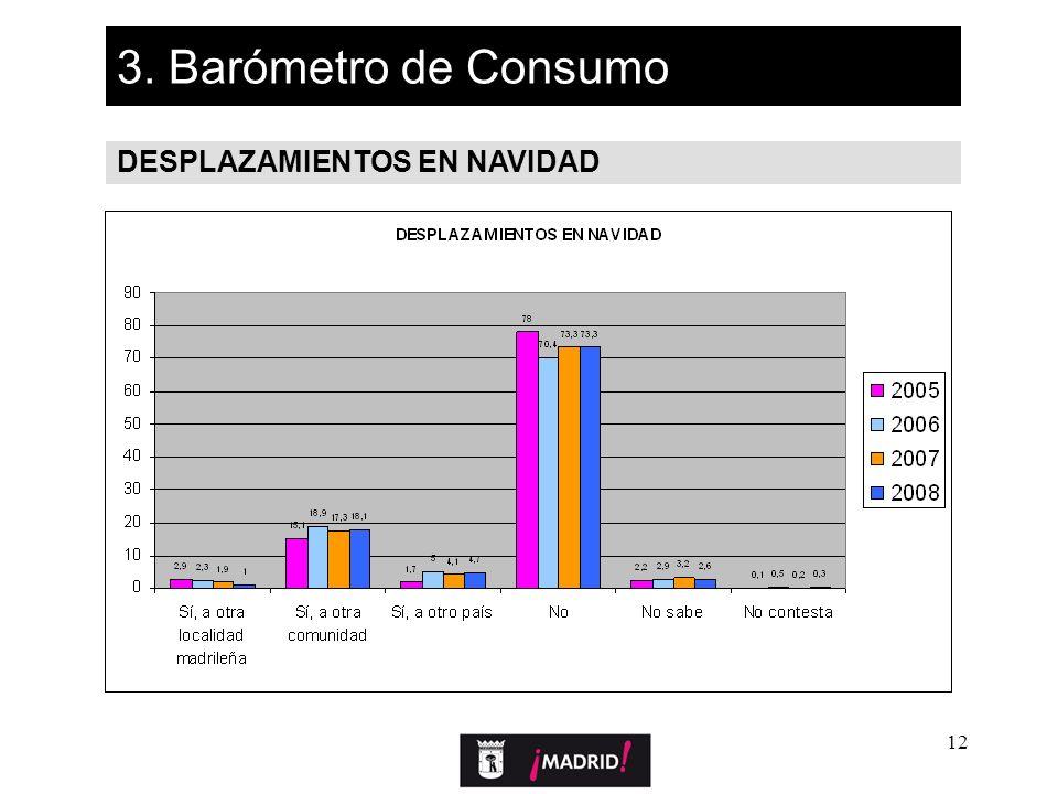 12 3. Barómetro de Consumo DESPLAZAMIENTOS EN NAVIDAD