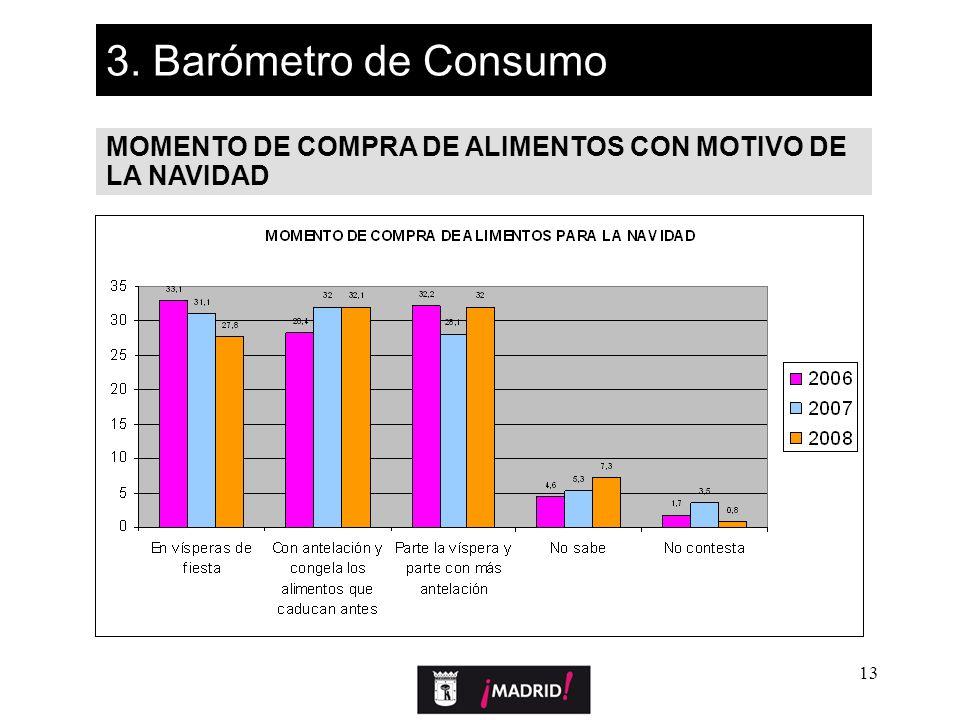 13 3. Barómetro de Consumo MOMENTO DE COMPRA DE ALIMENTOS CON MOTIVO DE LA NAVIDAD