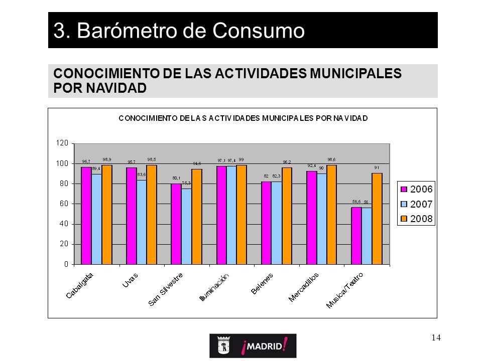 14 3. Barómetro de Consumo CONOCIMIENTO DE LAS ACTIVIDADES MUNICIPALES POR NAVIDAD