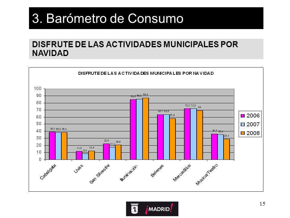 15 3. Barómetro de Consumo DISFRUTE DE LAS ACTIVIDADES MUNICIPALES POR NAVIDAD