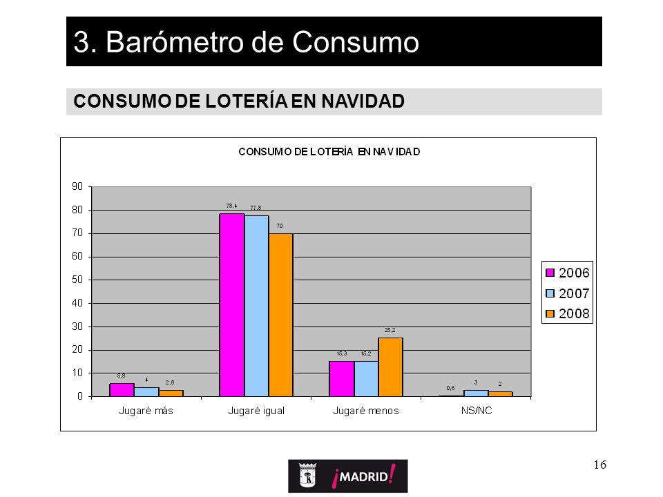 16 3. Barómetro de Consumo CONSUMO DE LOTERÍA EN NAVIDAD