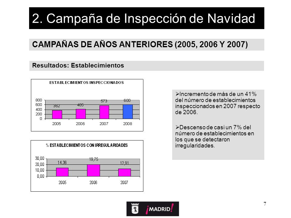 7 2. Campaña de Inspección de Navidad CAMPAÑAS DE AÑOS ANTERIORES (2005, 2006 Y 2007) Resultados: Establecimientos Incremento de más de un 41% del núm