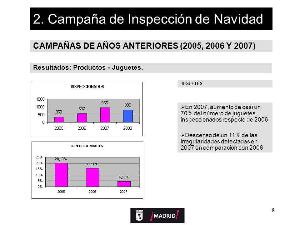 8 2. Campaña de Inspección de Navidad CAMPAÑAS DE AÑOS ANTERIORES (2005, 2006 Y 2007) Resultados: Productos - Juguetes. En 2007, aumento de casi un 70