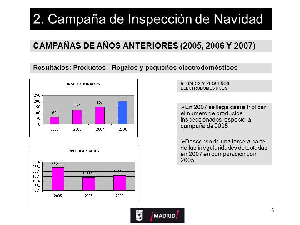 9 2. Campaña de Inspección de Navidad CAMPAÑAS DE AÑOS ANTERIORES (2005, 2006 Y 2007) Resultados: Productos - Regalos y pequeños electrodomésticos REG