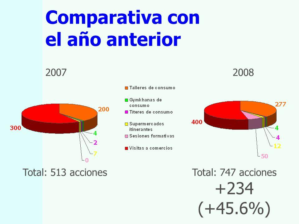 Comparativa con el año anterior 20072008 Total: 513 accionesTotal: 747 acciones +234 (+45.6%)