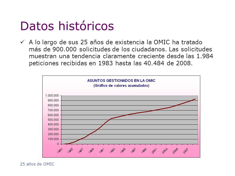 25 años de OMIC Datos históricos A lo largo de sus 25 años de existencia la OMIC ha tratado más de 900.000 solicitudes de los ciudadanos.