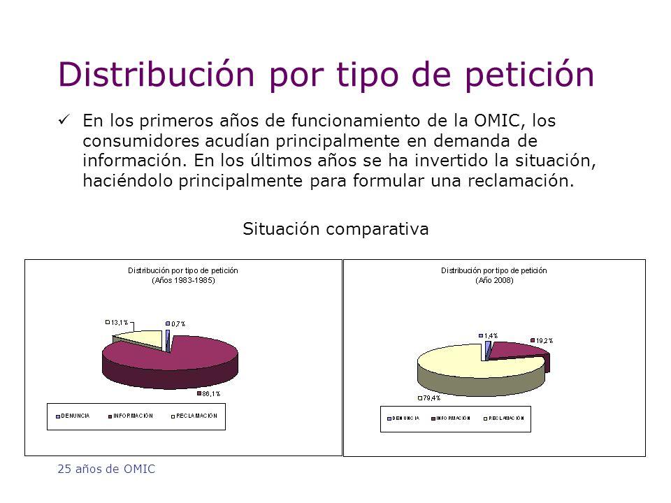 25 años de OMIC Distribución por tipo de petición En los primeros años de funcionamiento de la OMIC, los consumidores acudían principalmente en demanda de información.