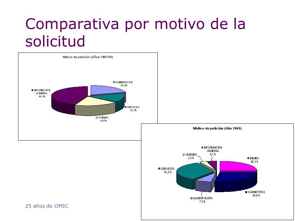 25 años de OMIC Comparativa por motivo de la solicitud