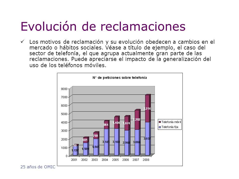 25 años de OMIC Evolución de reclamaciones Los motivos de reclamación y su evolución obedecen a cambios en el mercado o hábitos sociales.