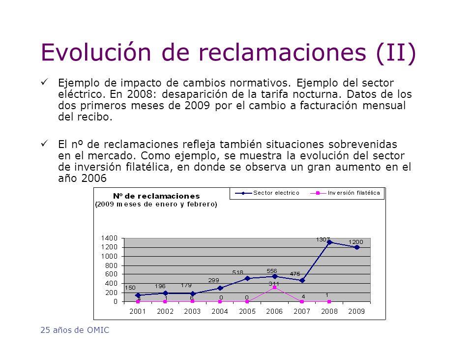 25 años de OMIC Evolución de reclamaciones (II) Ejemplo de impacto de cambios normativos.