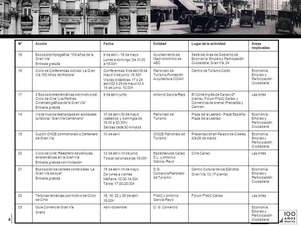 4 NºAcciónFechaEntidadLugar de la actividadÁreas implicadas 15Exposición fotográfica 100 años de la Gran Vía Entrada gratuita 6 de abril - 16 de mayo