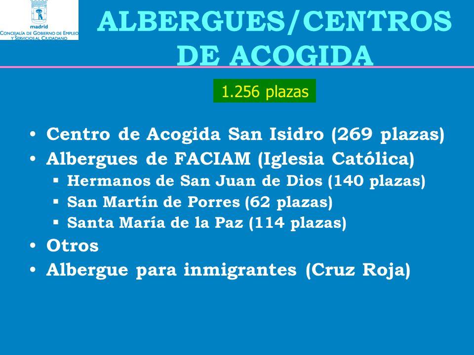 ALBERGUES/CENTROS DE ACOGIDA Centro de Acogida San Isidro (269 plazas) Albergues de FACIAM (Iglesia Católica) Hermanos de San Juan de Dios (140 plazas) San Martín de Porres (62 plazas) Santa María de la Paz (114 plazas) Otros Albergue para inmigrantes (Cruz Roja) 1.256 plazas