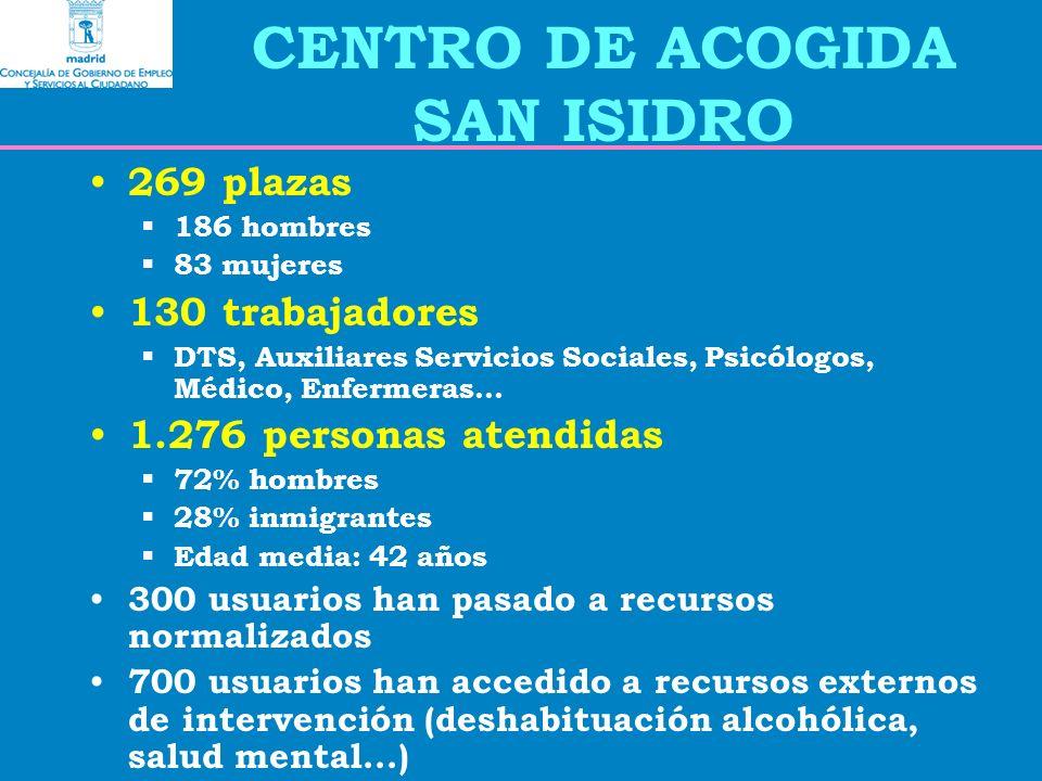 269 plazas 186 hombres 83 mujeres 130 trabajadores DTS, Auxiliares Servicios Sociales, Psicólogos, Médico, Enfermeras...