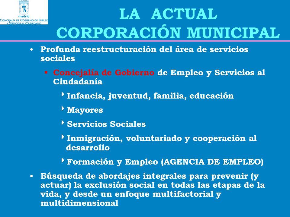 LA ACTUAL CORPORACIÓN MUNICIPAL Profunda reestructuración del área de servicios sociales Concejalía de Gobierno de Empleo y Servicios al Ciudadanía Infancia, juventud, familia, educación Mayores Servicios Sociales Inmigración, voluntariado y cooperación al desarrollo Formación y Empleo (AGENCIA DE EMPLEO) Búsqueda de abordajes integrales para prevenir (y actuar) la exclusión social en todas las etapas de la vida, y desde un enfoque multifactorial y multidimensional